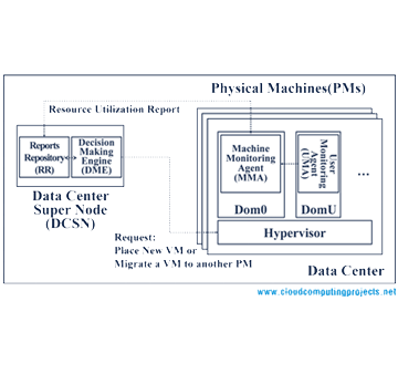 phd thesis on load balancing in cloud computing Enhanced dynamic load balancing algorithm for resource provisioning in cloud,2016, load balancing  latest cloud computing topics for thesis  phd.