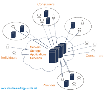 """phd thesis on load balancing in cloud computing Phd writing service  thesis guide dissertation guide  and slimani y, """"task load balancing strategy for cloud computing,"""" journal of computer science, vol."""